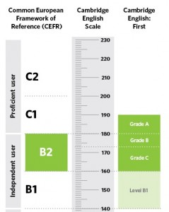 cambridge-english-scale-first