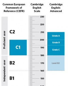 cambridge-english-scale-advanced1